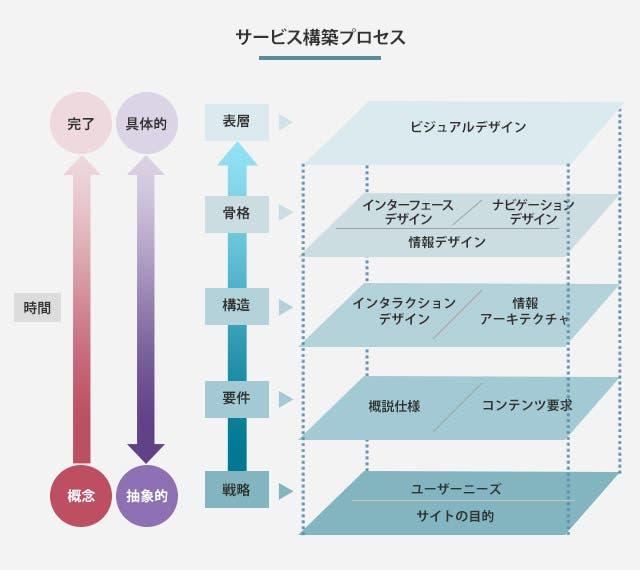 サービス構築プロセス