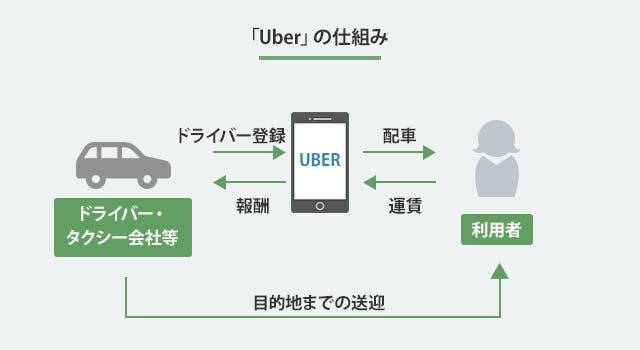 Uberの仕組み