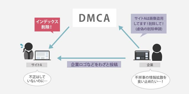 DMCAを悪用したケース