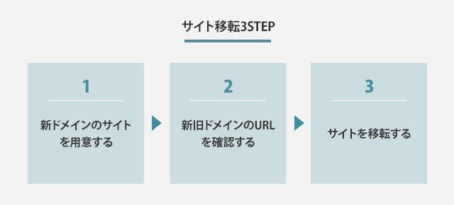 サイト移転3STEP
