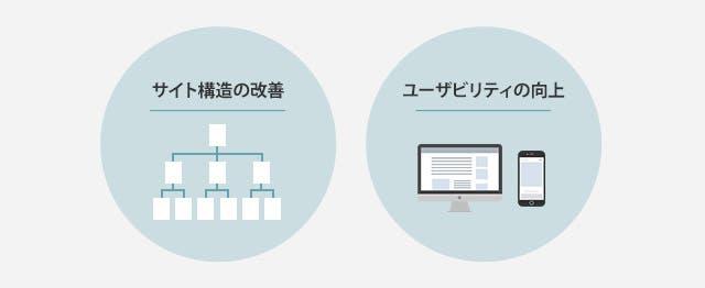サイト構造の改善・ユーザビリティの向上