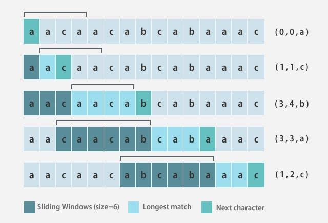 LZ77アルゴリズム