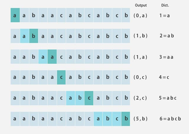 LZ78アルゴリズム