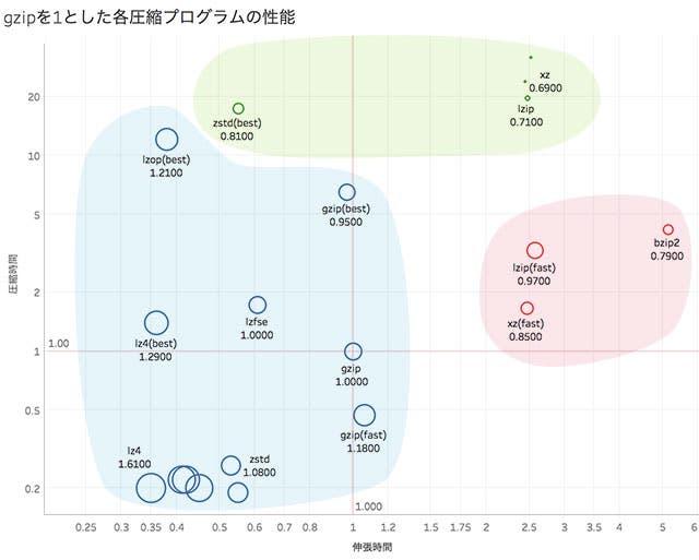 性能比較分布図