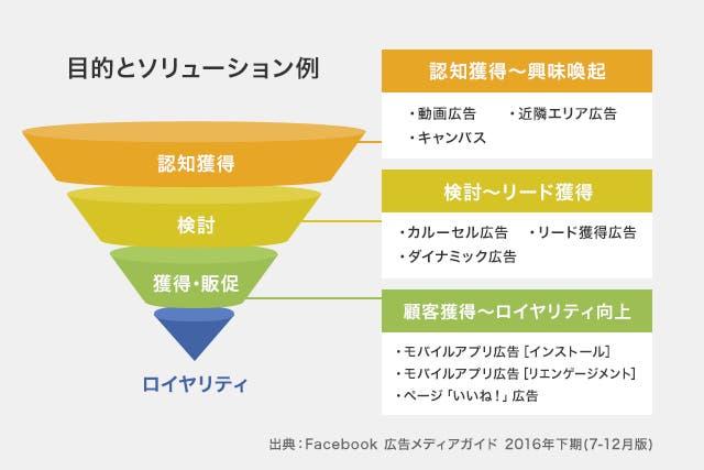 Facebook広告_目的とソリューション例