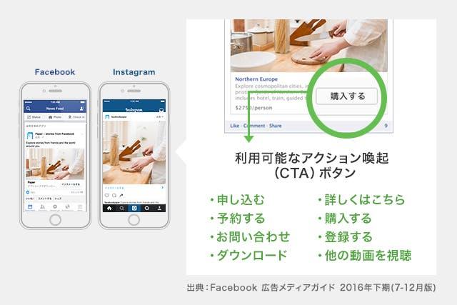 Facebook広告_CTAボタン