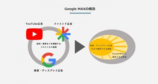 Google MAXの概念