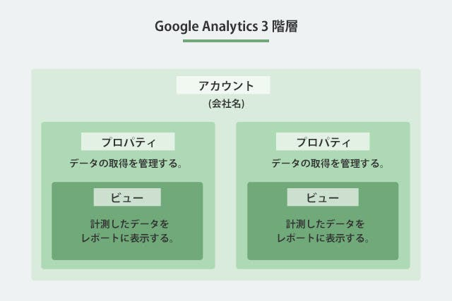 Google Analytics 3階層