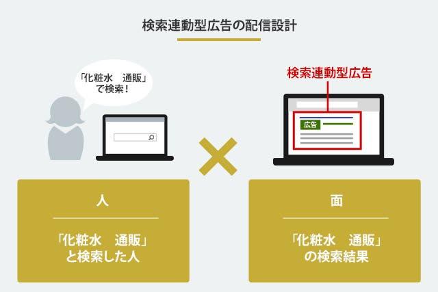 検索連動型広告の配信設計