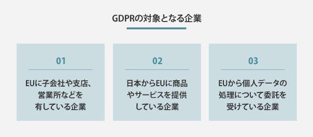 GDPRの対象となる企業