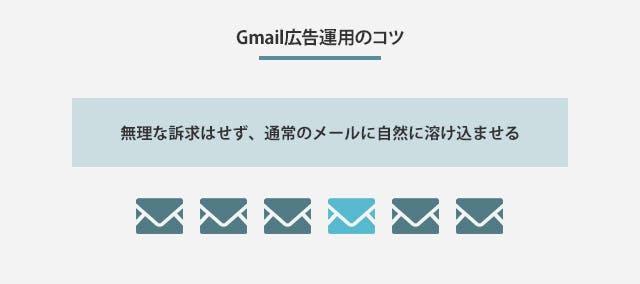 Gmail広告運用のコツ