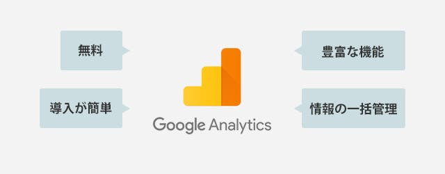 Google Analyticsとは