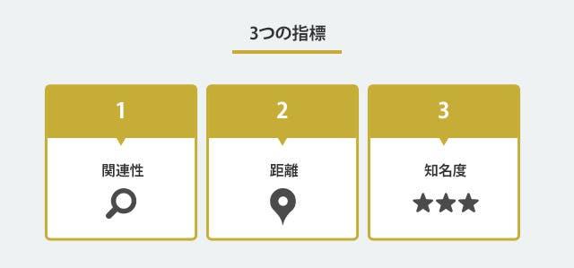 3つの指標