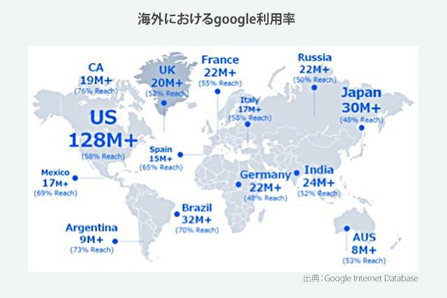 海外におけるGoogle利用率