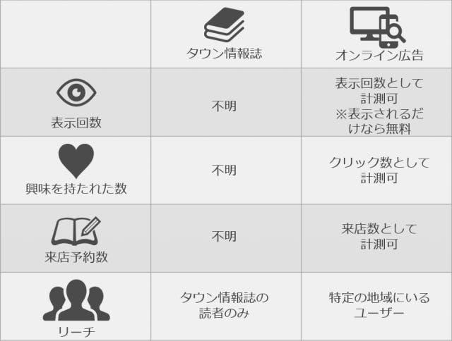 タウン情報誌とオンライン広告を比較