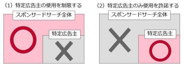 商標権者による商標の使用制限の申請