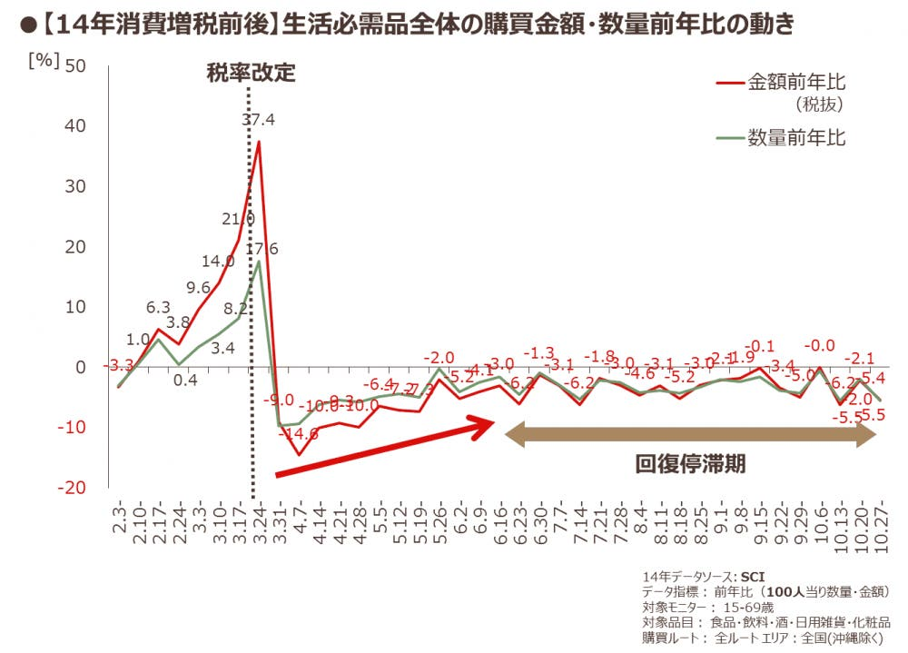 増税前後の生活必需品の購入推移