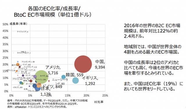 各国のEC成長率