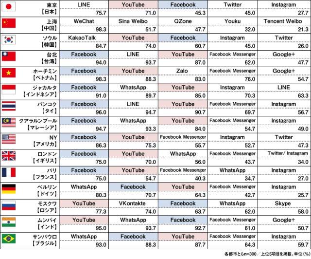 アジア以外のSNS利用率