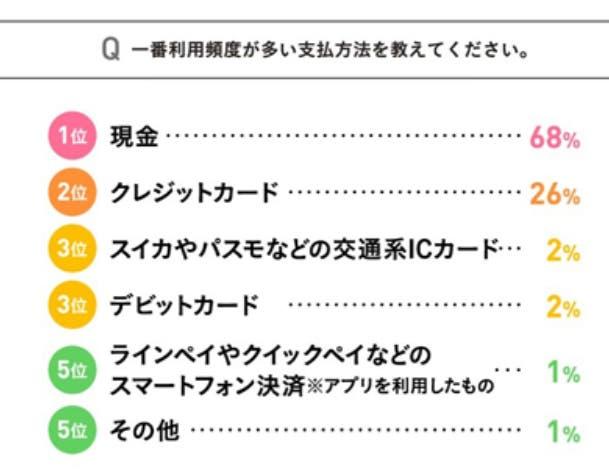 日本のキャッシュレス決済の現状1