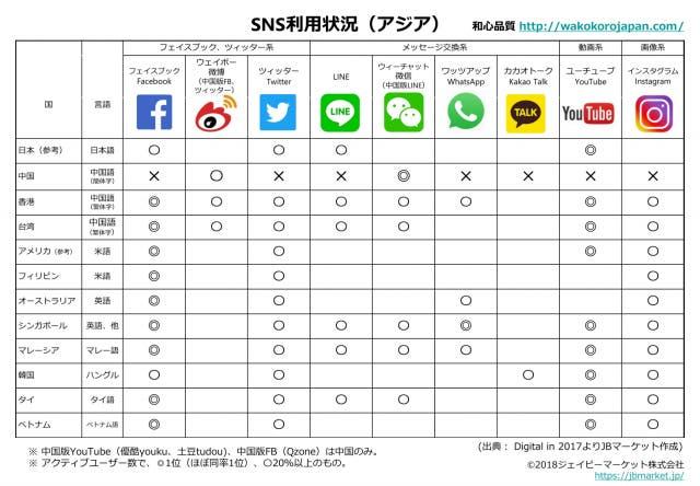 SNS利用状況(アジア)