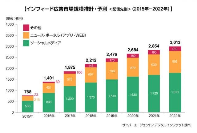 インフィード広告市場規模推計・予測(配信先別)