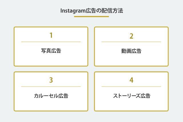Instagramの配信方法