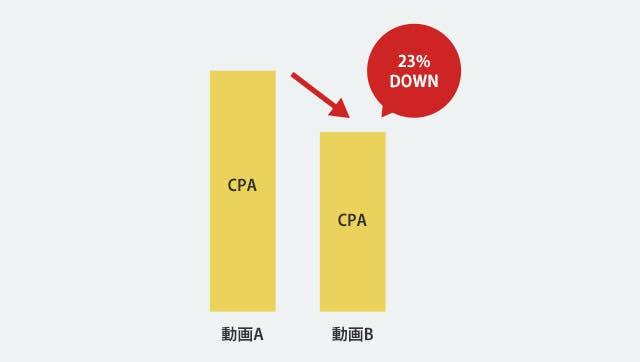 CPAが23%DOWN