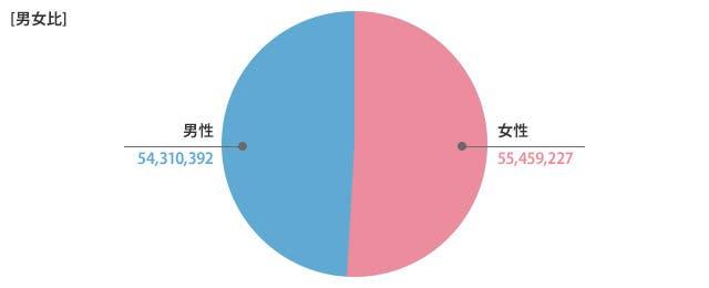男女比円グラフ
