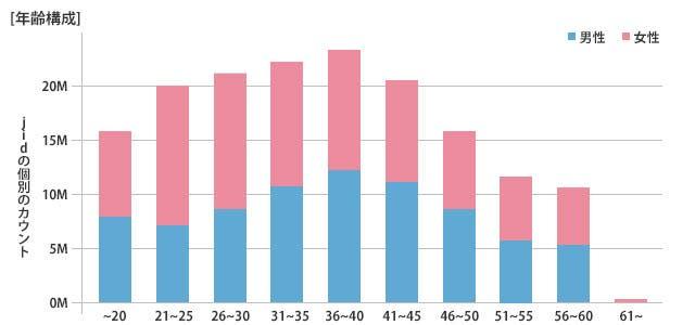 年齢構成某グラフ
