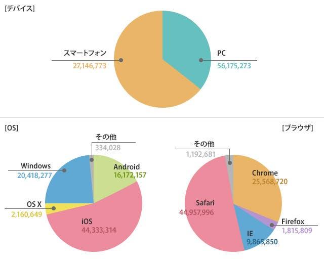 デバイス・OS・ブラウザの円グラフ