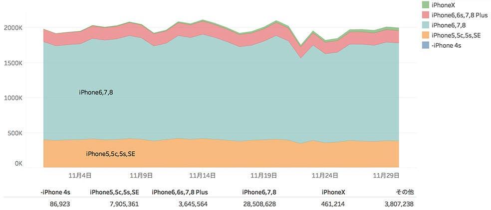 juicerの保有するビッグデータのご紹介 iphonexの保有数調査レポート