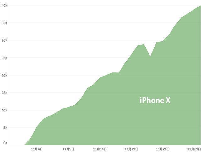 iphone X利用状況