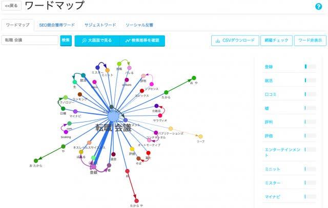 関連キーワードマップ