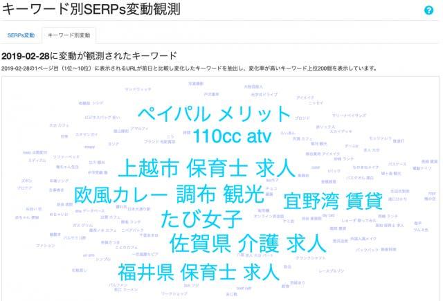 キーワード別SERPs変動