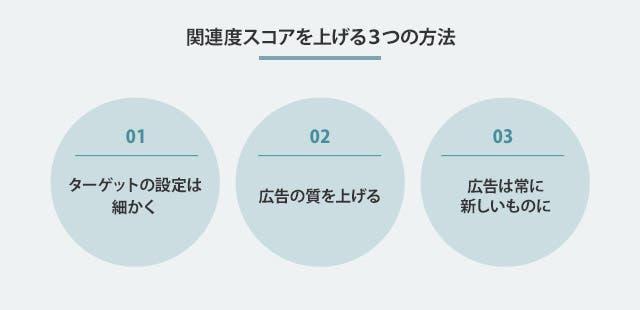 関連度スコアを上げる3つの方法