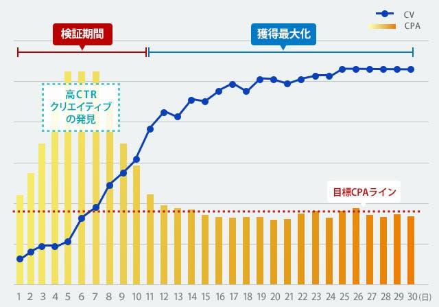 CPAグラフ
