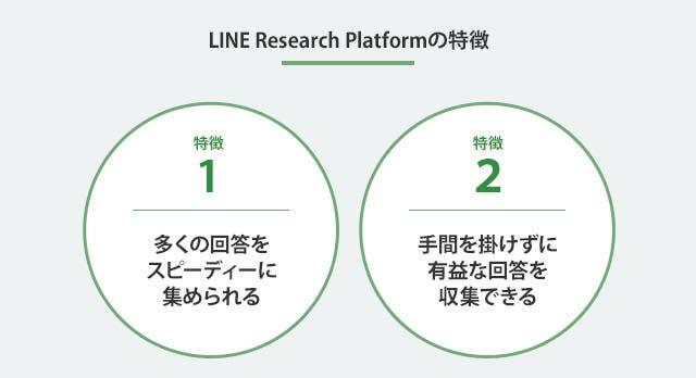 ライン リサーチプラットフォームの特徴