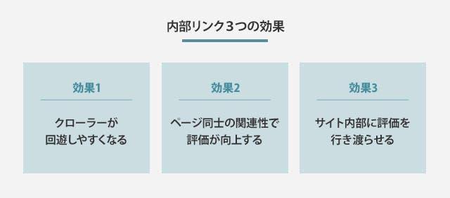 内部リンク3つの効果