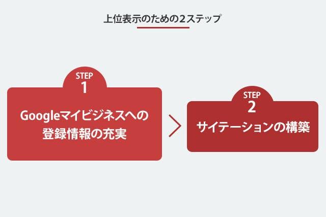 上位表示のための2ステップ