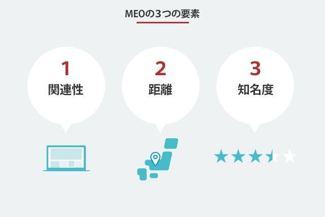 MEOの3つの要素