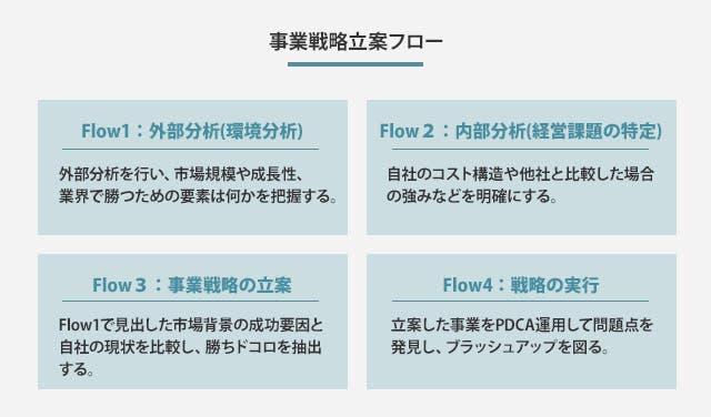 事業戦略立案フロー