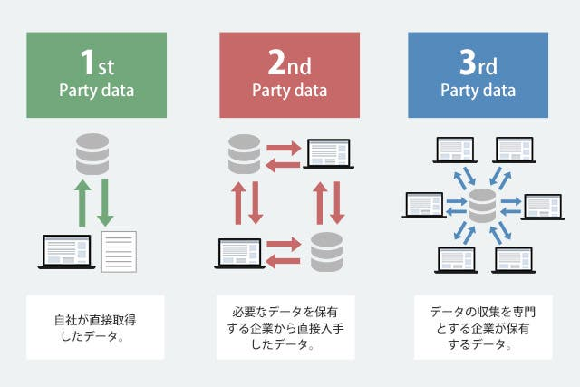 1st party data,2nd party data,3rd party data
