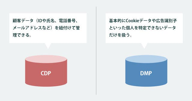 CDPとDMPはどう違う?