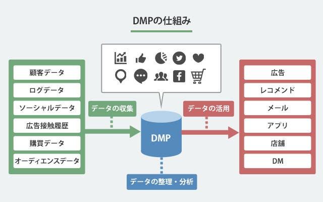 DMPの仕組み