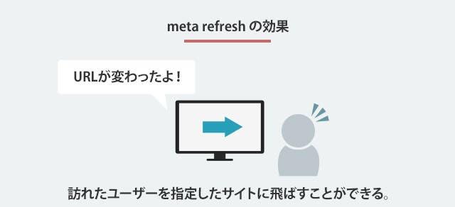 meta refreshの効果
