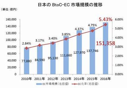 日本のBtoC-EC 市場規模の推移