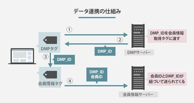 データ連携の仕組み