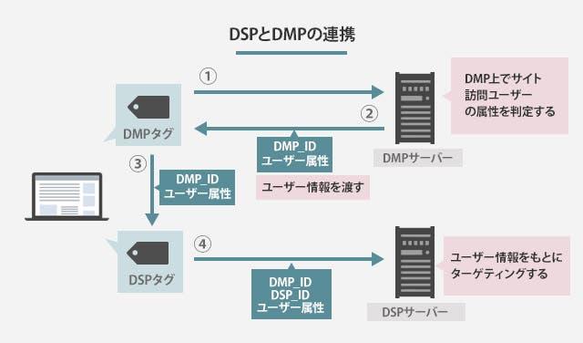DSPとDMPの連携