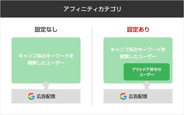 Google検索広告 カスタムアフィニティの例
